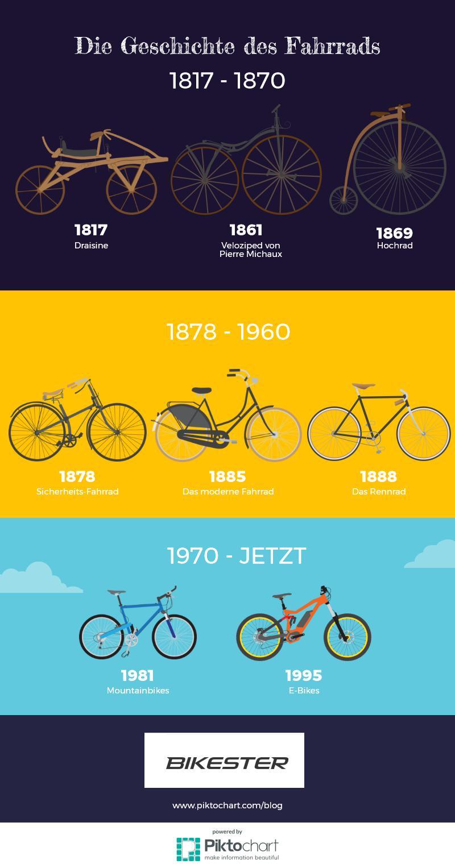 Die Geschichte des Fahrrads 1817 - jetzt